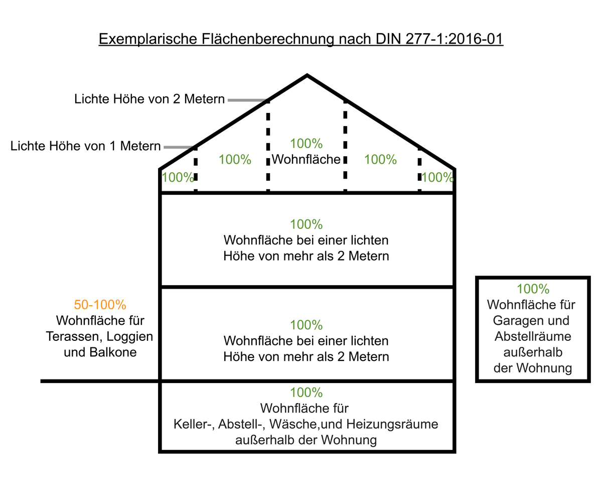 File Exemplarische Flachenberechnung Nach Din 277 1 Vom Januar 2016 Png Wikimedia Commons