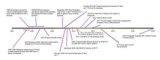Future Combat Systems - FCS timeline (click to view)