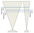 Frappé-Effekt bei verschiedenen Gläsern.png
