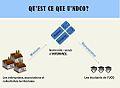 Funcionamiento de U'ndCo en francés.jpg