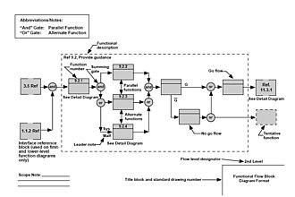 Function model - Functional Flow Block Diagram Format.