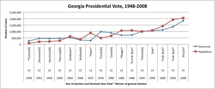 GeorgiaPresidentialVoteChart1948-2008