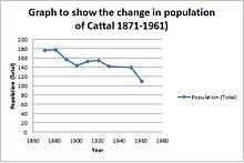 A graph to show the change in population of Cattal