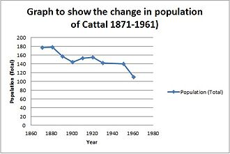 Cattal - A graph to show the change in population of Cattal