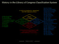 History in the Library of Congress Classification System.png