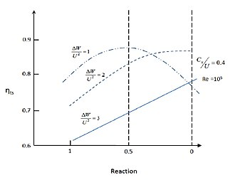 Degree of reaction - Figure 3. Influence of reaction on total-to-static efficiency with fixed value of stage loading factor