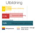 Infografik - utbildningsnivå svenska Wikipedianer.png