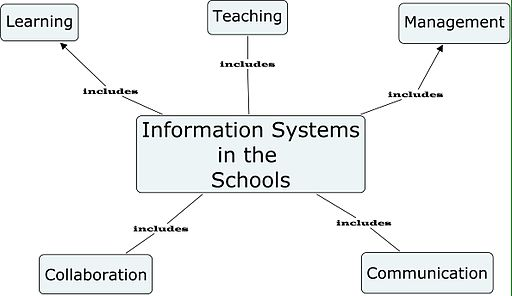 Information systems in the Schools