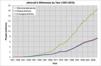 English: Chart of active Jehovah's Witnesses b...