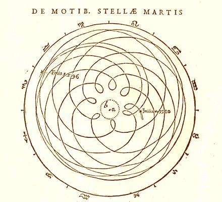 Diagram of the geocentric trajectory of Mars through several periods of apparent retrograde motion (Astronomia nova, Chapter 1, 1609) Kepler Mars retrograde.jpg