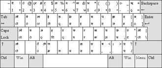 Keyboard layout - Wikipedia