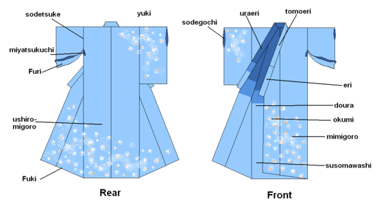 Diagrams of the kimono parts.