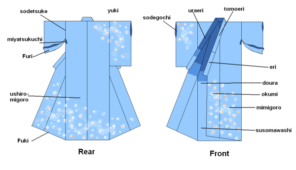 daef52fff40 Dele på kvindens kimono[redigér   redigér wikikode]
