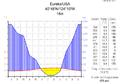 Klimadiagramm-metrisch-deutsch-Eureka-USA.png