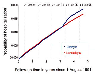 """Figure 1. Probability of hospitalization for unexplained illness, deployed and nondeployed veterans, from Knoke JD and Gray GC (1998) """"Hospitalizations for Unexplained Illnesses among U.S. Veterans of the Persian Gulf War"""" """"This increased hospitalization risk of 11% for the deployed was a consequence of the recruiting for free clinical evaluations beginning in June 1994, with most of the resulting CCEP hospitalizations being for medical evaluation and not for clinical management. When CCEP participants were censored on 1 June 1994, deployed Gulf War veterans were not at greater risk than those not deployed."""" (San Diego, California: Naval Health Research Center)."""