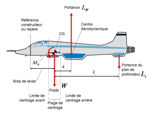 BB théorique - Page 2 630px-Limites_de_centrage_avant_et_arri%C3%A8re