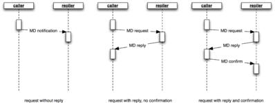 Message-Daten Kommunikation Point-to-Point