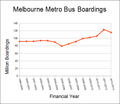 Melbourne metro bus boardings.png