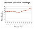 Melbourne metro bus boardings.png