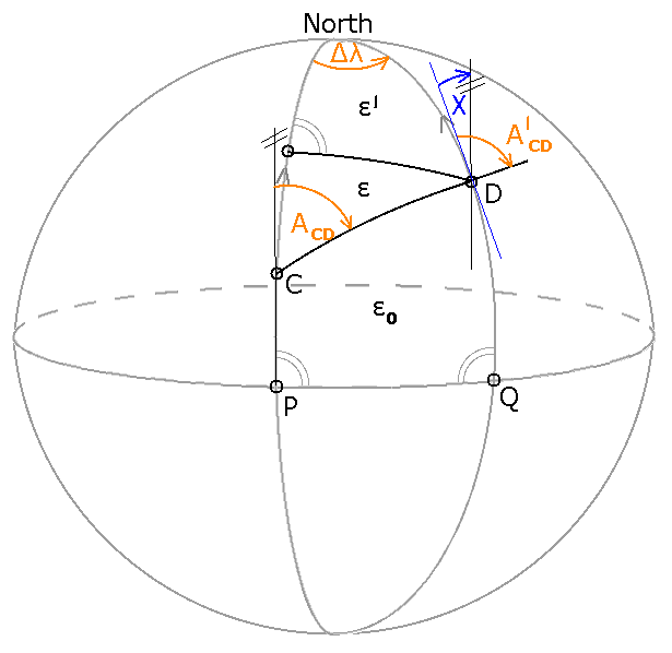 Meridian convergence and spehrical excess