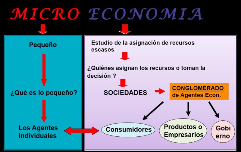 File:Microeconomia.png