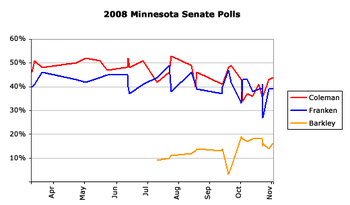 Opinion polls show Franken narrowing Coleman's lead after the primaries.