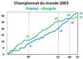 Mondial2003-finale.png