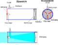 Newton-telescoop schema.png