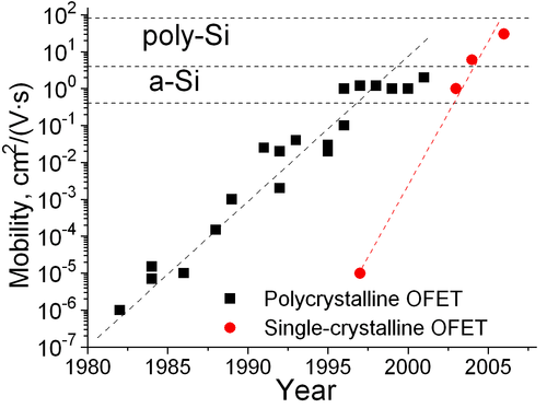 Evolution of carrier mobility in organic field-effect transistor. OFETmobility.png