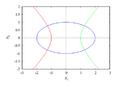Os pontos de equilíbrio são os pontos de interseção entre as curvas onde cada uma das funções é nula..png