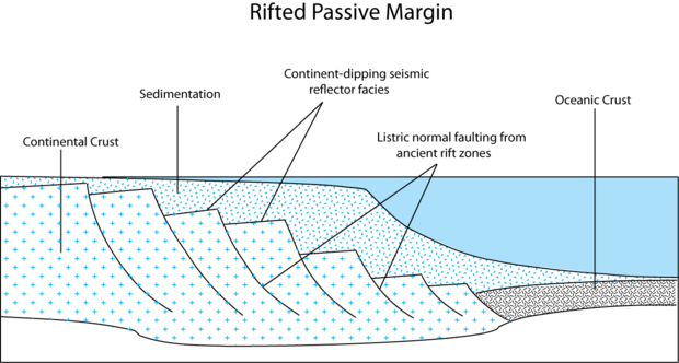Transitional crust composed of stretched and faulted continental crust. Note: vertical scale is greatly exaggerated relative to horizontal scale. PMfinal.png