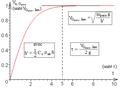 Parachutiste - diagramme horaire de vitesse si résistance de l'air quadratique.png