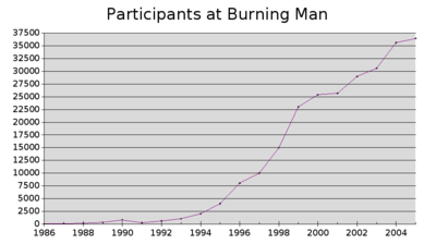 Participants at Burning Man 1986-2005.png