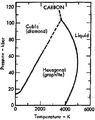 Phase diagram of carbon (1975).png