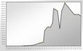 Population Statistics Gelsenkirchen.png