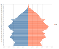 Population pyramid for Scotland using 2011 census data.png