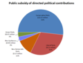Public subsidy of political contributions to Canadian federal parties in 2009.png