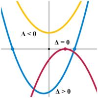 Παράδειγμα μηδενικής διακρίνουσας και θετικών ή αρνητικών προσήμων:■ <0: x2+1⁄2■ =0: −4⁄3x2+4⁄3x−1⁄3■ >0: 3⁄2x2+1⁄2x−4⁄3