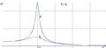 Rezonance amplitudy.png