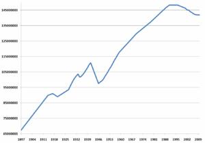 Wykres liczby ludności Rosji w latach 1897–2010