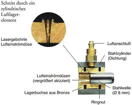 lager toleranzen bronze