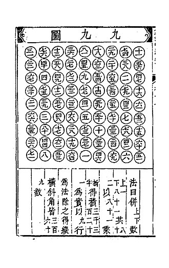 A page displaying 9x9 magic square from Cheng Dawei's Suanfa tongzong (1593). Suanfatongzong-790-790.jpg