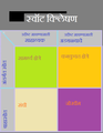 Swot -marathi language.png