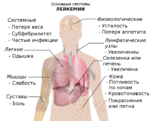 Symptoms of leukemia ru.png