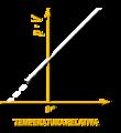 Temperatura identificacion del cero absoluto.png
