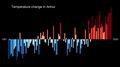 Temperature Bar Chart Asia-China-Anhui-1901-2020--2021-07-13.png