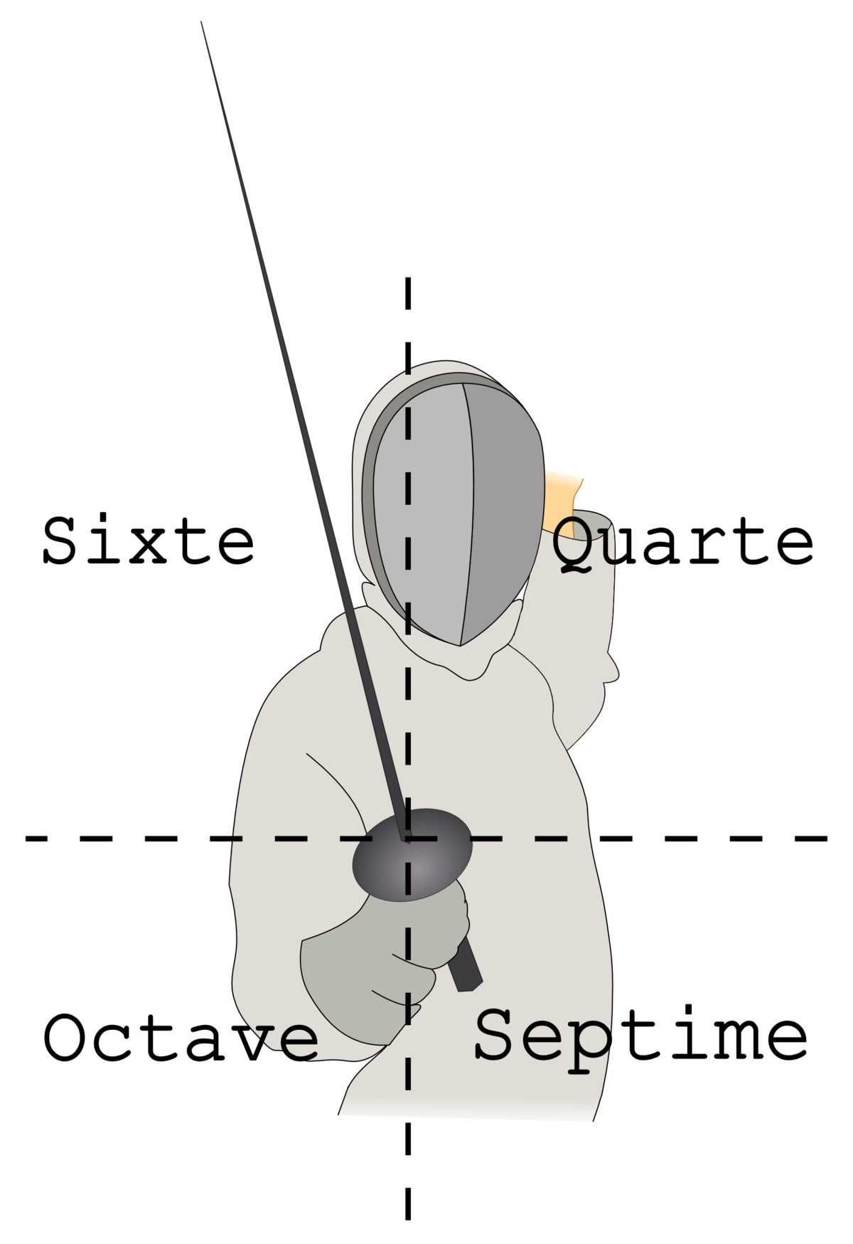 Fencing Practice And Techniques Wikipedia