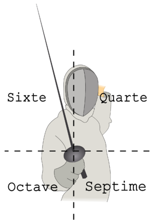 Fencing practice and techniques - The lines in fencing