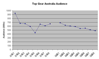 Top Gear Australia - TV ratings for Top Gear Australia in the Monday 7.30 pm timeslot