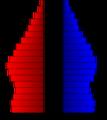 USA Nevada age pyramid.png